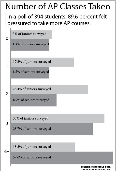 Data used from the January Chronicle poll. Graphic by Indu Pandey.
