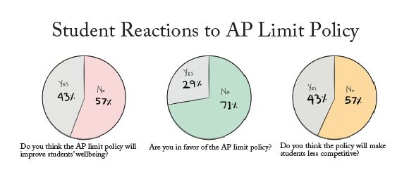 The Chronicle sent out a poll to 265 students asking their opinions on the newly implemented AP policy for the Class of 2022. Credit: Sam Ko/Chronicle