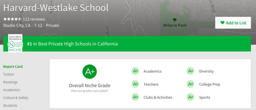 Niche.com ranks school second best private school in the nation