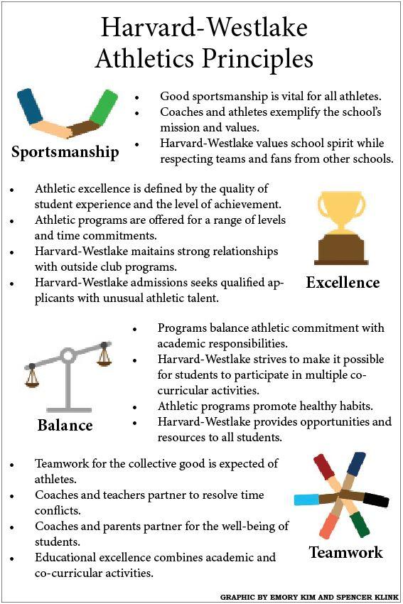 New+athletics+principles+created